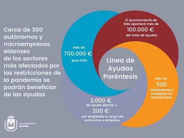 700.000 euros en ayudas directas