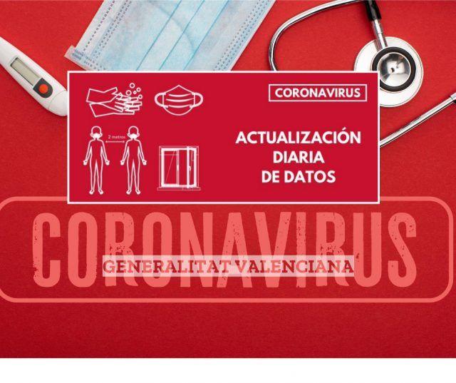 Coronavirus - Datos - Comunitat Valenciana