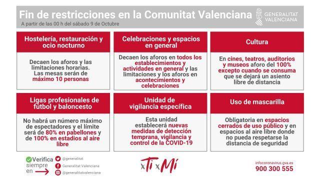 Fin de las restricciones covid en la Comunitat Valenciana
